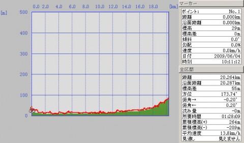 090604frommishimatoshuzenji