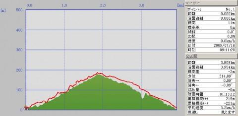 香貫山自転車で登ったログ
